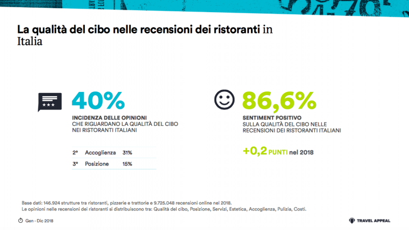 Trend gastronomici: secondo Travel Appeal italiano è bello (e buono)